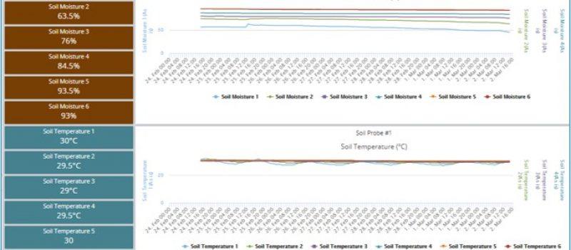 Soil Probe Charts 2